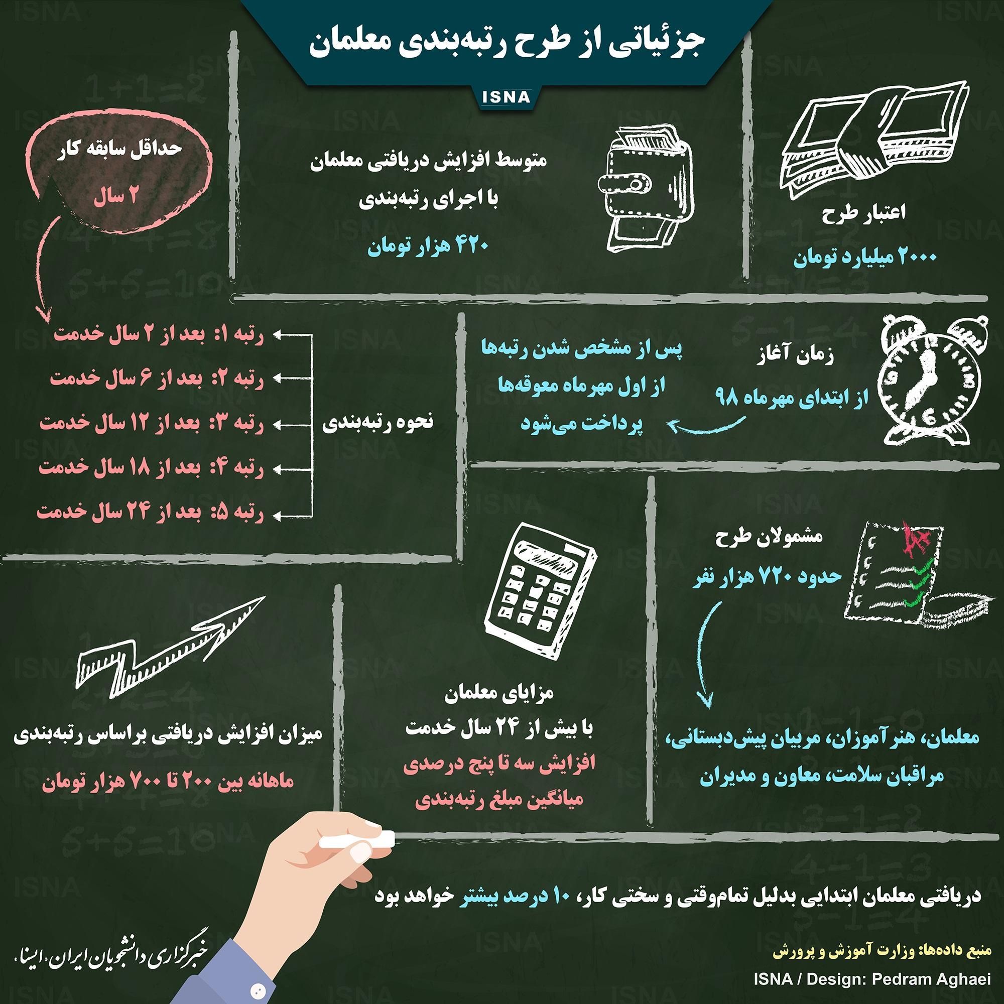 جزئیات طرح رتبه بندی معلمان