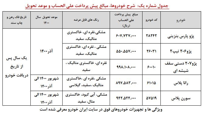 جدول پیش فروش ایران خودرو در 10 دی 99