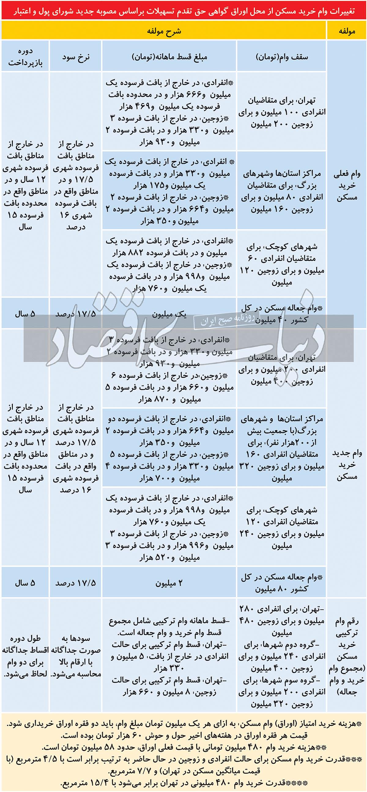 سقف وام خرید مسکن در تهران و سایر شهرها ۲ برابر شد.