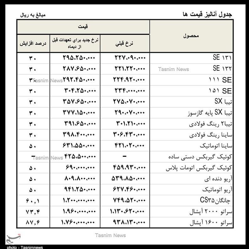جدول قیمت جدید محصولات سایپا