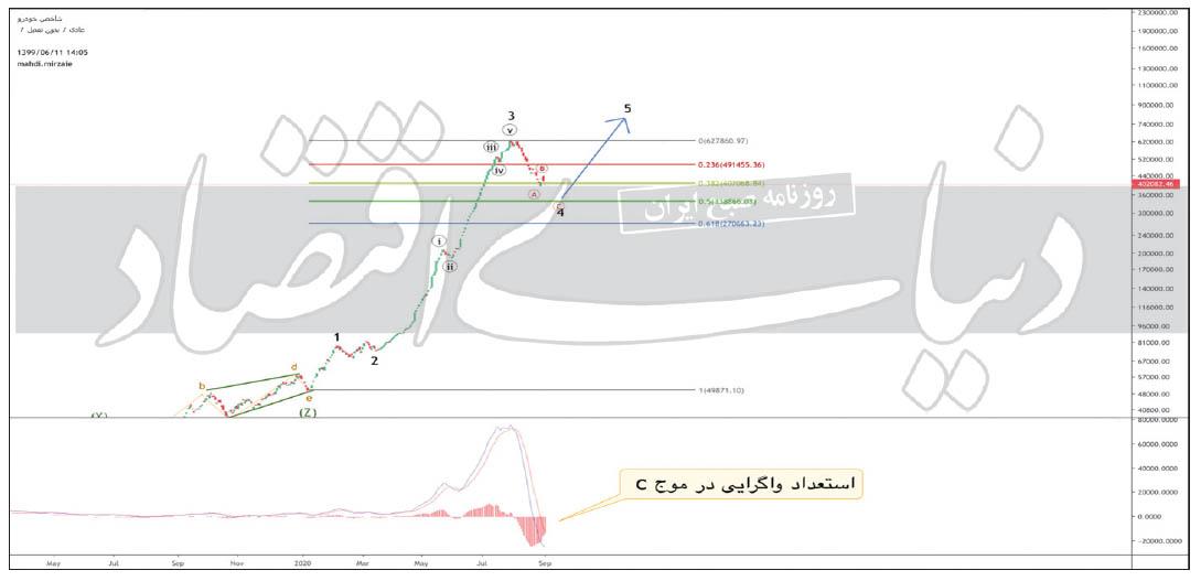 تحلیل سهام ایران خودرو