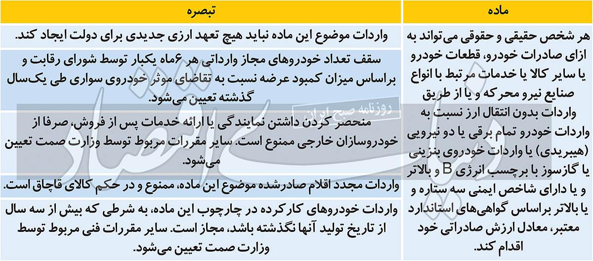 تصویب شروط واردات خودرو در کمیسیون صنایع مجلس