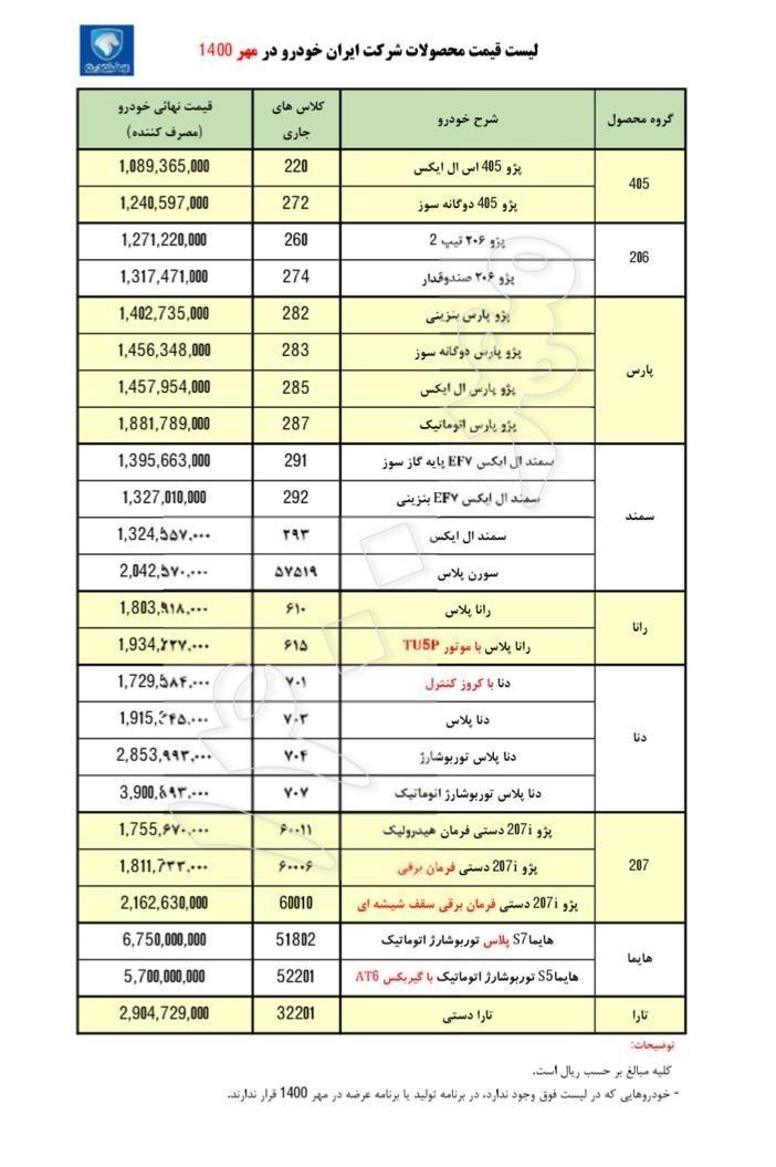 قیمت کارخانه محصولات ایران خودرو در مهر 1400