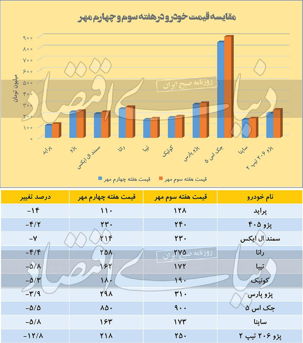 مقایسه قیمت خودرو در هفته سوم و چهارم مهرماه 99 قیمت پراید