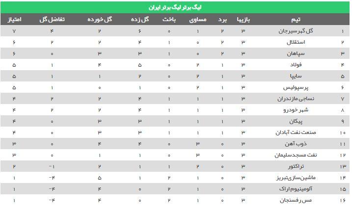 جدول لیگ بیستم در پایان هفته سوم