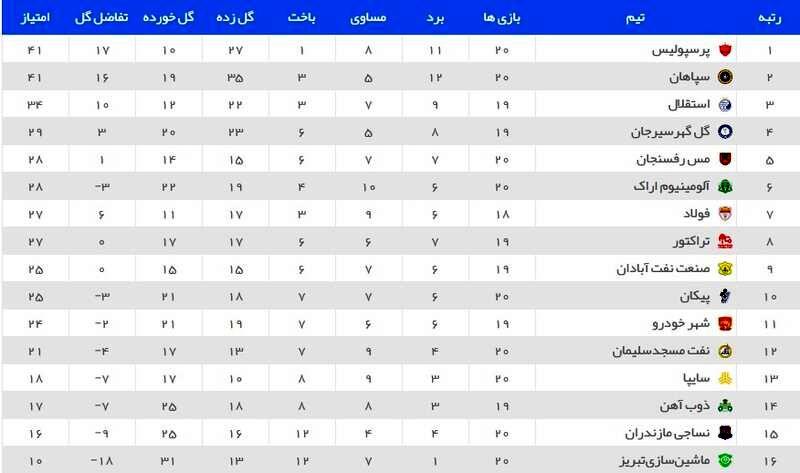 سپاهان صدر را به پرسپولیس واگذار کرد+جدول