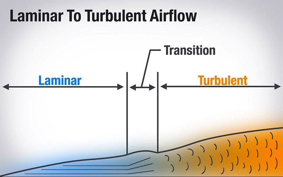 laminar-to-turbulent-flow