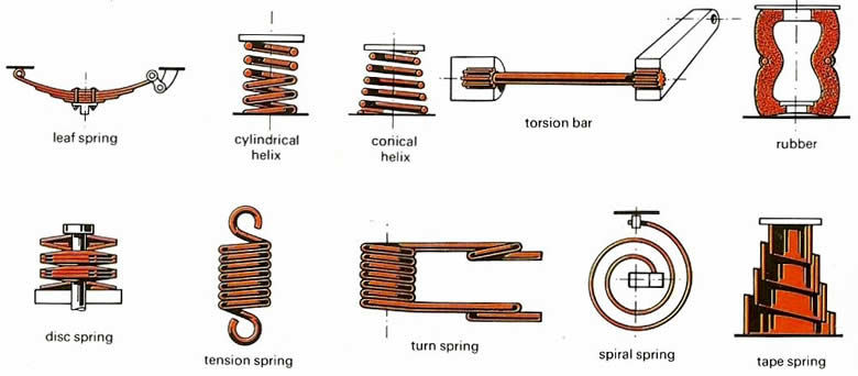 suspension_spring_types