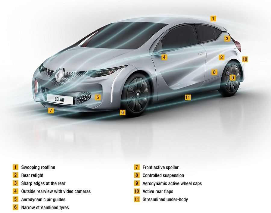 Renault-EOLAB-aerodynamics-features