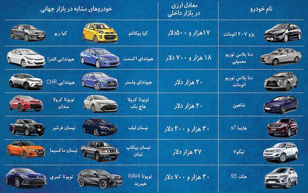 مقایسه قیمت خودرو در ایران و بازارهای جهانی/عیار دلاری ۷ خودروی ایرانی